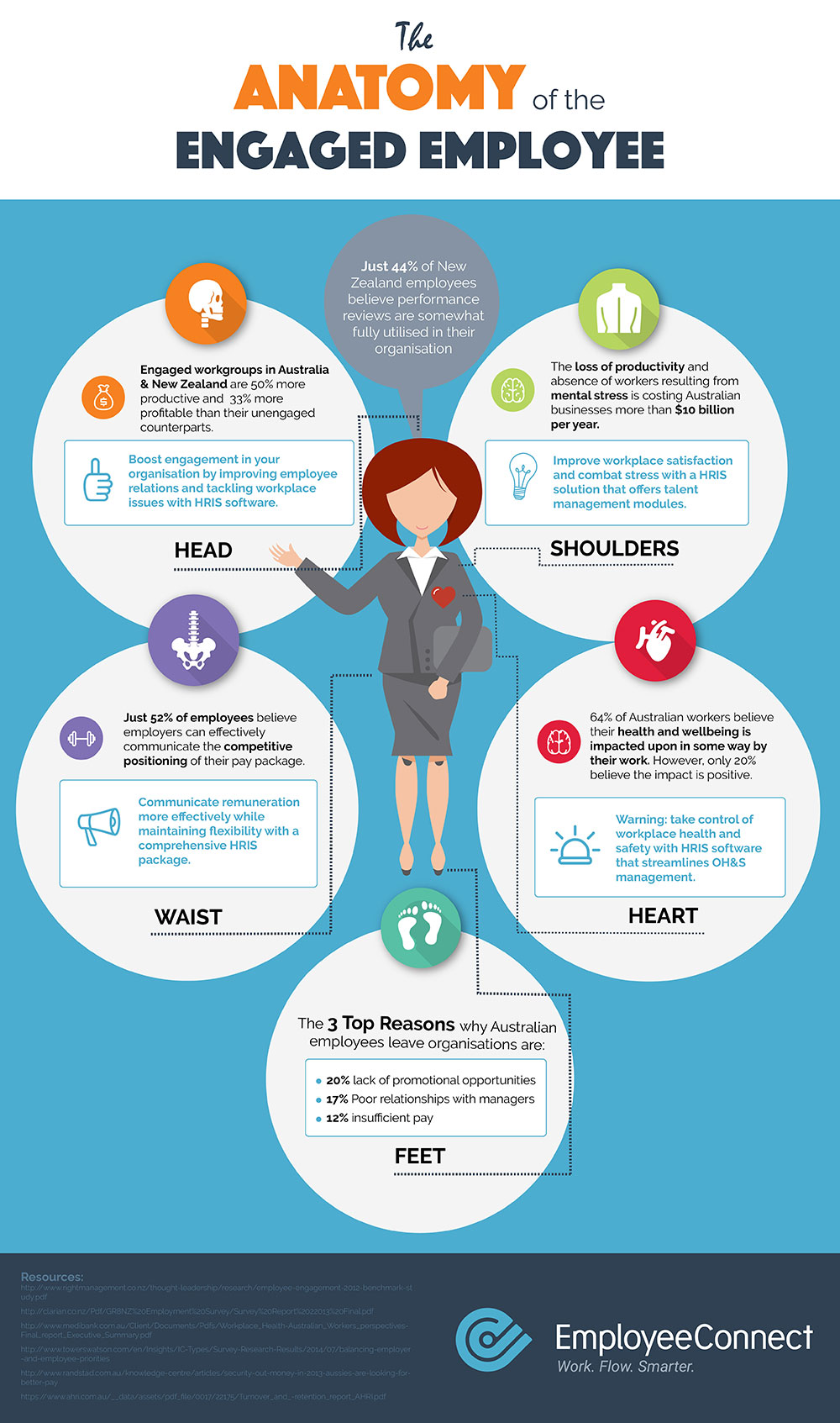 Infographic The Anatomy Of The Engaged Employee