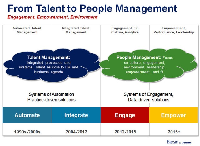 From Talent to People Management: Engagement, Empowerment, Environment