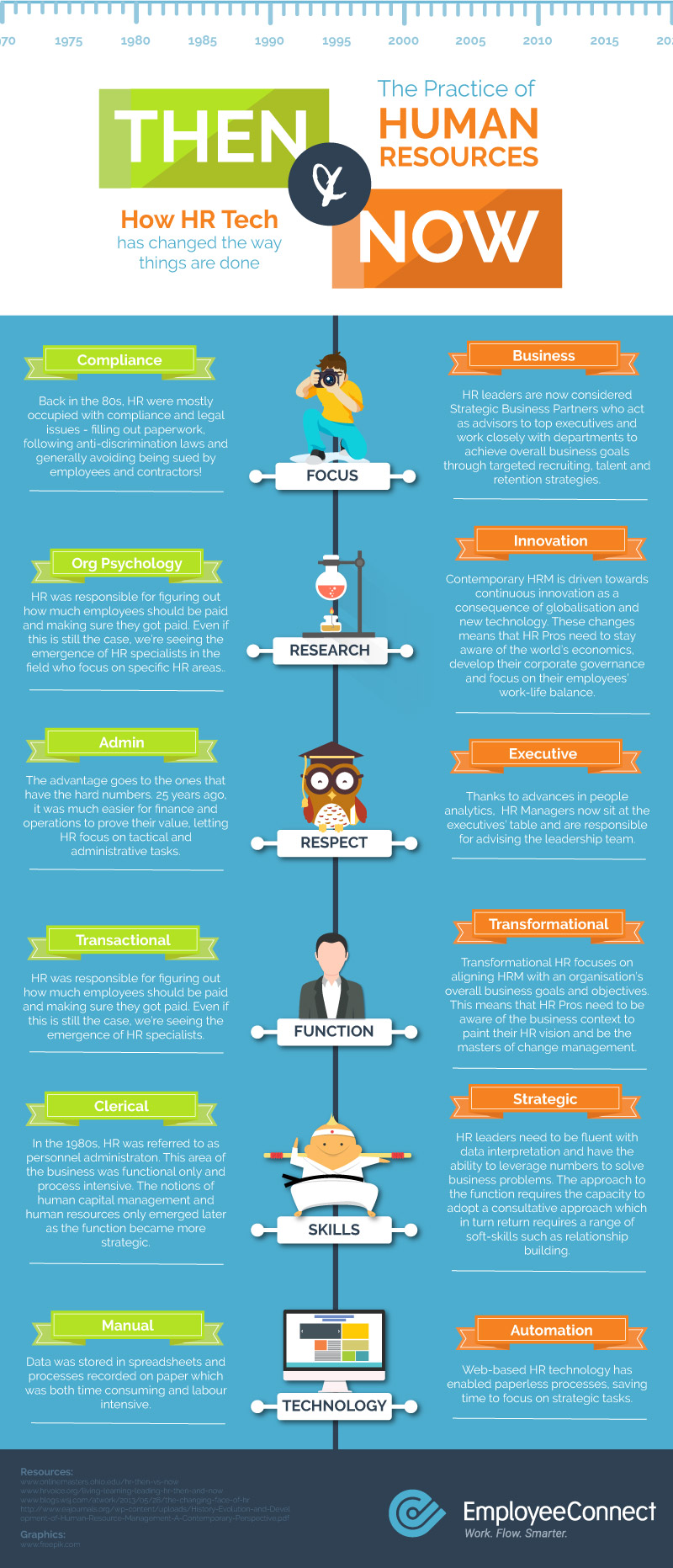 Infographic HR Then & Now: How HR Tech Has Changed the Way Things Are Done