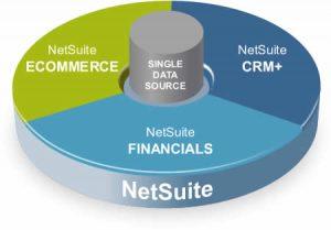 NetSuite Chart