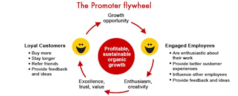 employee net promoter score