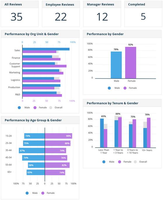 EmployeeConnect Performance